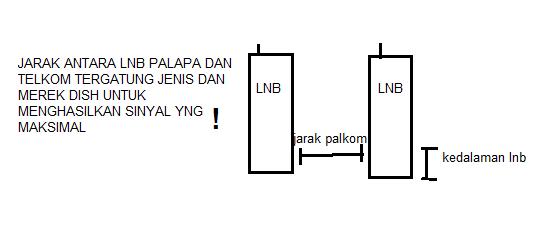 jarak palkom sangat penting dalam perakitan dua lnb
