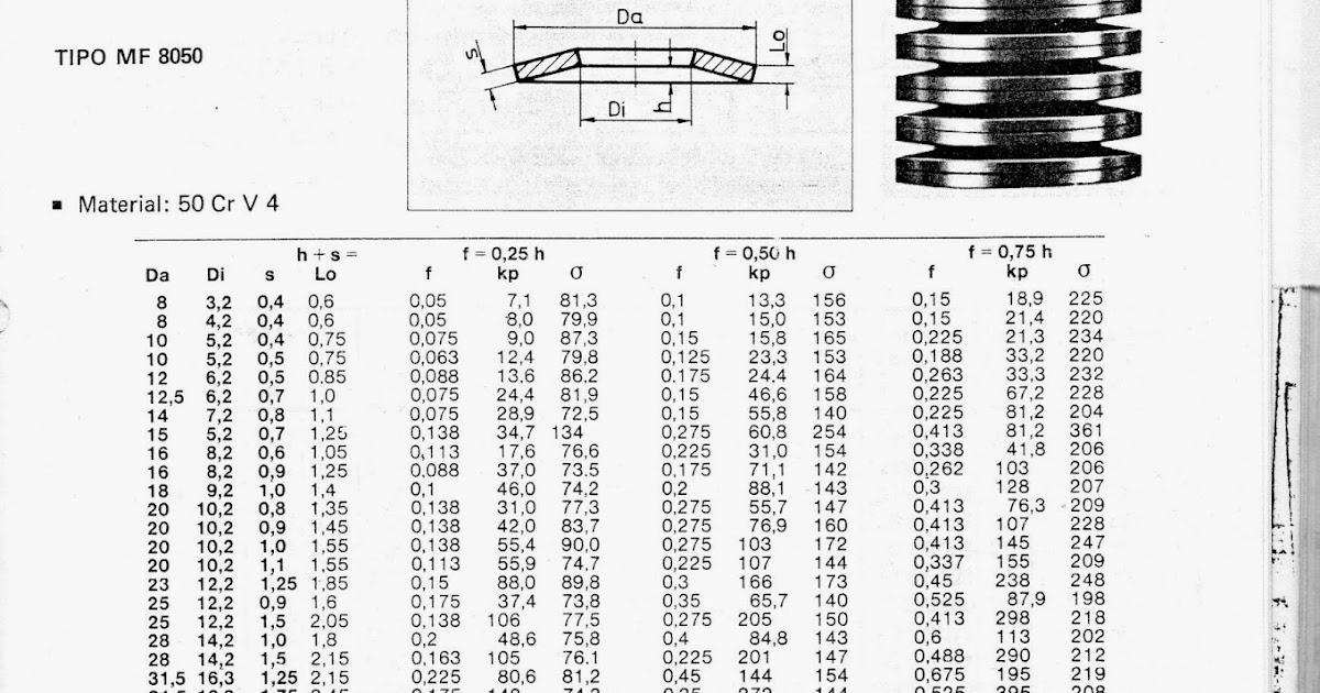 Elementos y Accesorios Normalizados: muelle Belleville