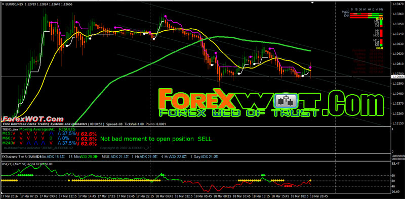 Top forex trading systems