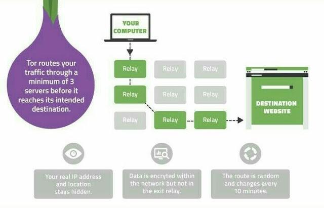Pengertian Jaringan TOR (the onion router)
