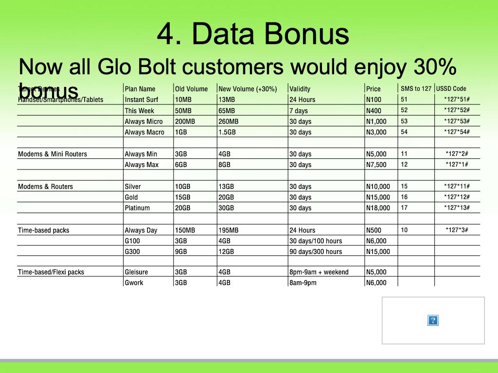 How To Share Glo Bolt Modem Plans – OgbongeBlog