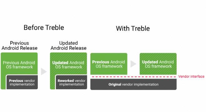 Android Project Treble: ecco la prima lista ufficiale degli smartphone compatibili.