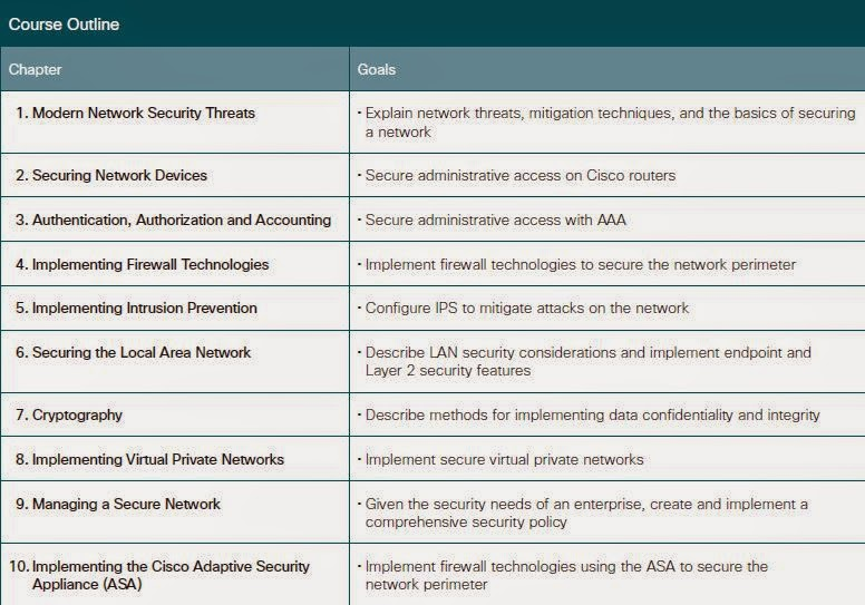 CCNA Security At a glance