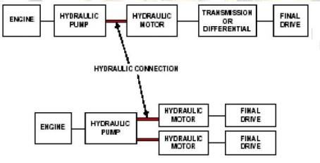 Tren de fuerza hidrostático