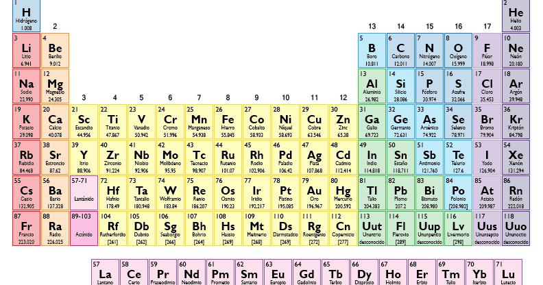 Tabla periodica de los elementos quimicos metales y no search aprendete los elementos tabla periodica urtaz Image collections