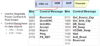 This table shows all of the different control message types defined in PD 2.0