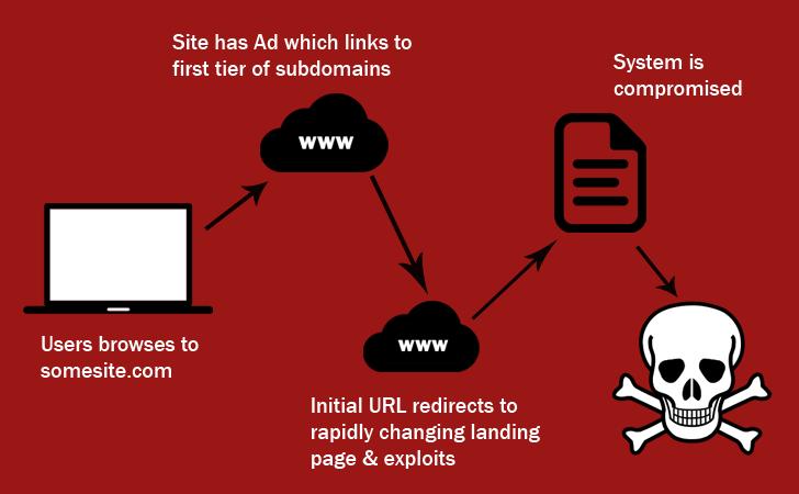 domain-shadowing-angular-exploit-kit