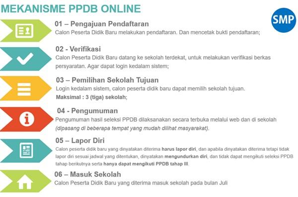 Persyaratan, Pelaksanaan, Seleksi, dan Mekanisme PPDB Online SMPN DKI Jakarta Tahun Pelajaran 2016/2017