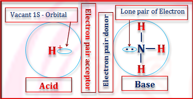 Electronic Theory of Acids and Bases