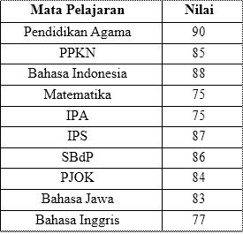 menghitung nilai rata-rata berdasarkan tabel