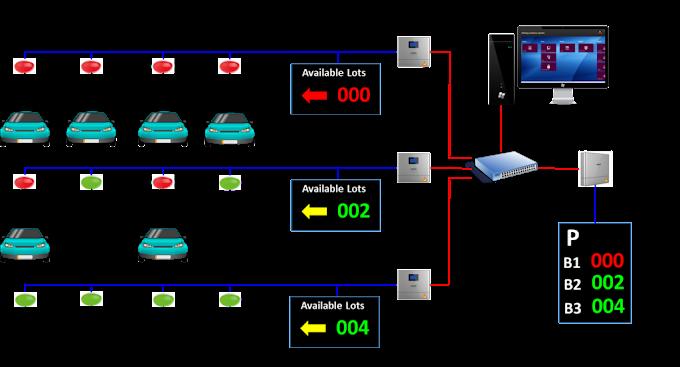 Hệ thống quản lý bãi đỗ xe thông minh