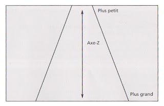 Schéma axes 2