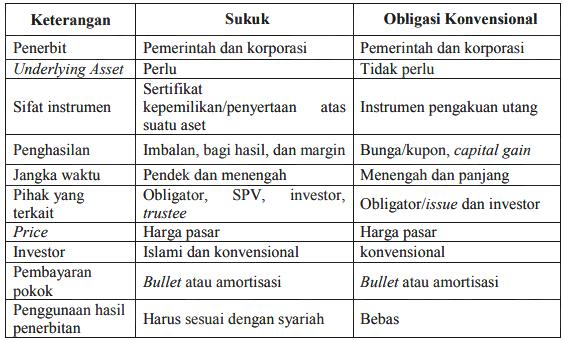 Perbedaan Sukuk dengan Obligasi