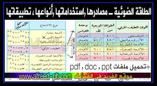 الطاقة الضوئية واستخدامها ومصادرها وتطبيقات pdf , ppt , doc عليها ، للصف السادس والصف الأول الاعدادي ،دروس فيزياء المرحلة الثانوية Optical Power