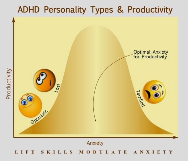 Life skills for ADHD teenagers
