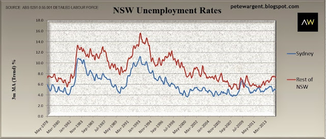 nsw unemployment rates