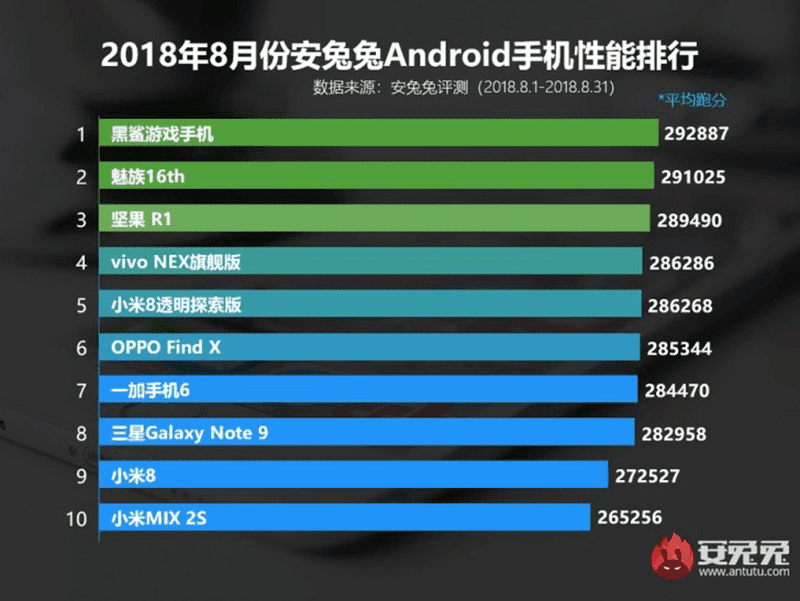 AnTuTu top 10 highest scoring Android phones - 6,475 hits as of writing
