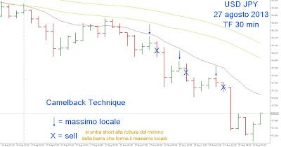 tecnica trading camelback