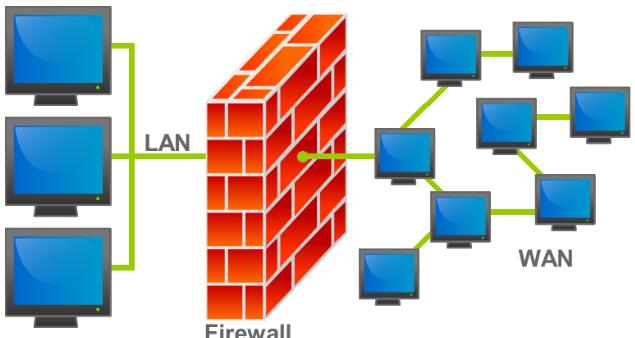 Pengertian Firewall, Karakteristik, Fungsi, Manfaat, Jenis dan Cara Kerja Firewall Terlengkap