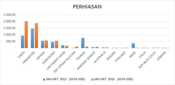 Negara Tujuan Ekspor Komoditas Potensial Indonesia