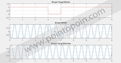 Output Modulasi BPSK yang Dihasilkan