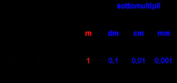 Didattica matematica scuola primaria il smd le lunghezze for Scala dei metri quadrati