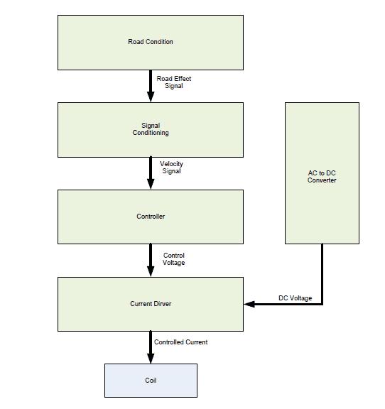 Block Diagram Dynamic Shock Absorber