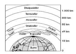 Gejala Atmosfer : Sifat Fisik Atmosfer dan Lapisan-Lapisan Atmosfer