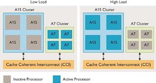 Risparmio energetico CPU