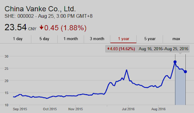 Stock chart of China Vanke Co., Ltd.