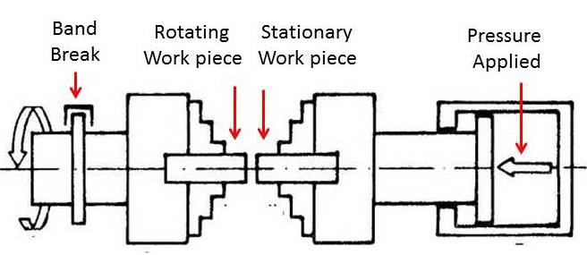 friction welding principle working types application rh mech4study com Friction Stir Welding Plastic Friction Welding