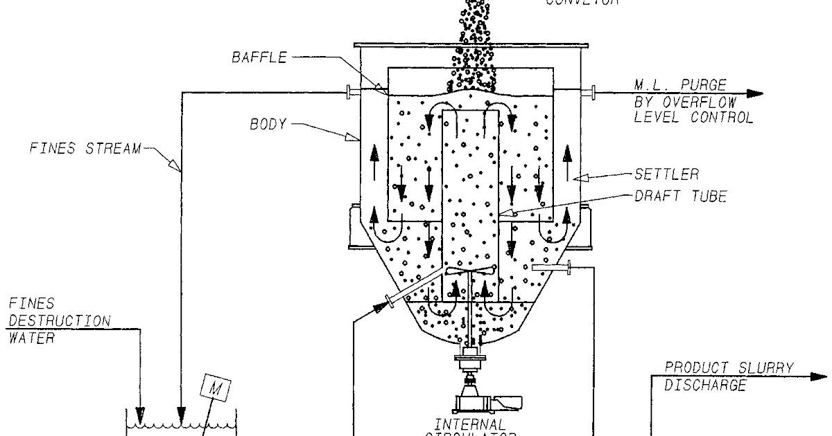 Projects: KRISTALIZIMI (Crystallization)