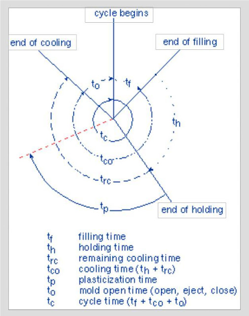 Diagram cycle time dalam  proses injection moulding