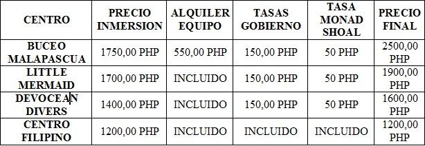 Bucear en Malapascua y otros datos prácticos. Donde bucear barato en Malapascua