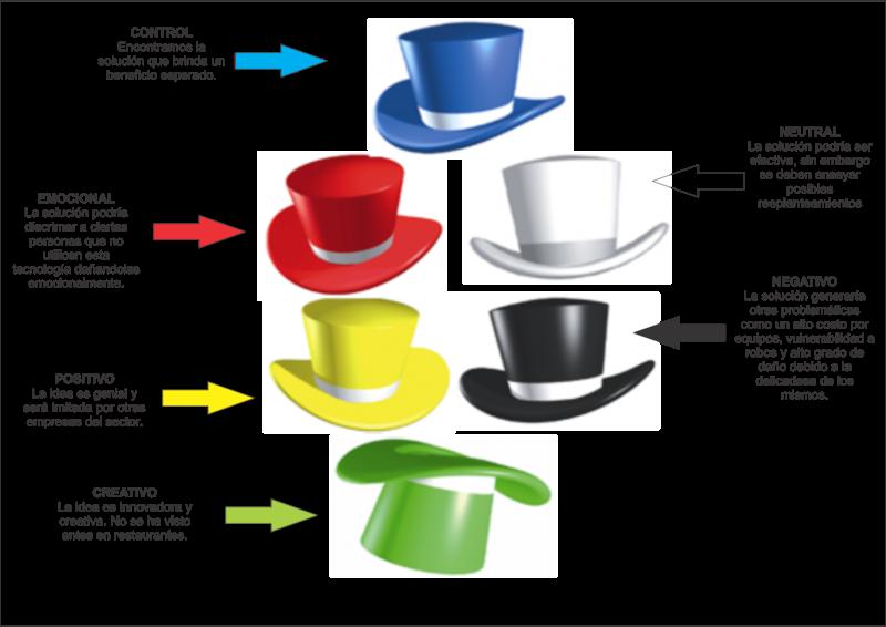 Humano Creativo  Edward De Bono. 6 sombreros para pensar 65715814eb2