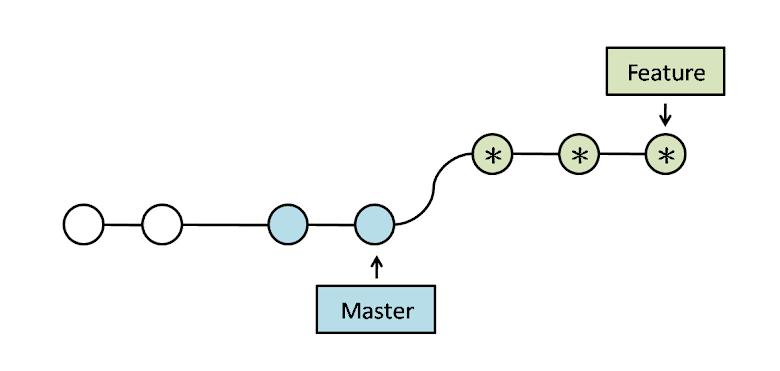 Rebase 更新後的 Branches 示意圖