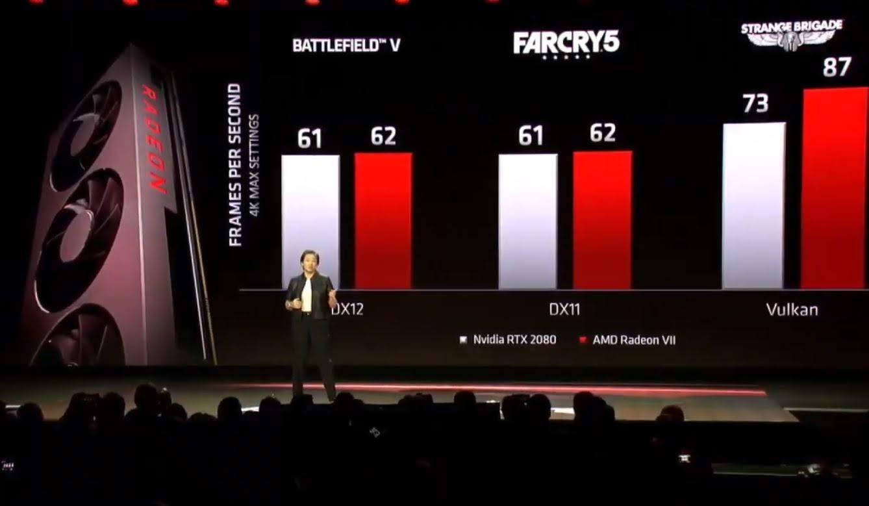 AMD เปิดตัว Radeon VII Graphic Next Gen ตัวใหม่ของปี 2019 ในราคา