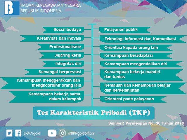Alamat Lokasi Tes SKD CPNS Tahun 2018 se Indonesia