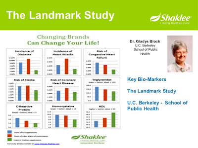 Shaklee Landmark Study - Diketuai oleh Dr. Gladys Block, Berkeley University