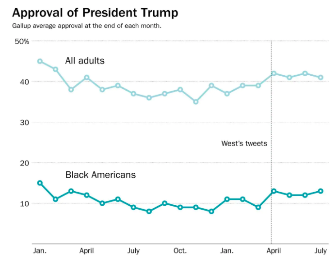 presidents approval rating - 693×544