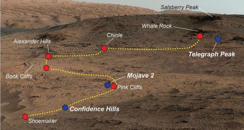 Curiosity a examiné les zones appelées «Pahrump Hills» sur les bases du mont Sharp. Les points bleus symbolisent les échantillons récupérés par le rover pour analyse/Crédits: NASA — JPL_Caltech — MSSS