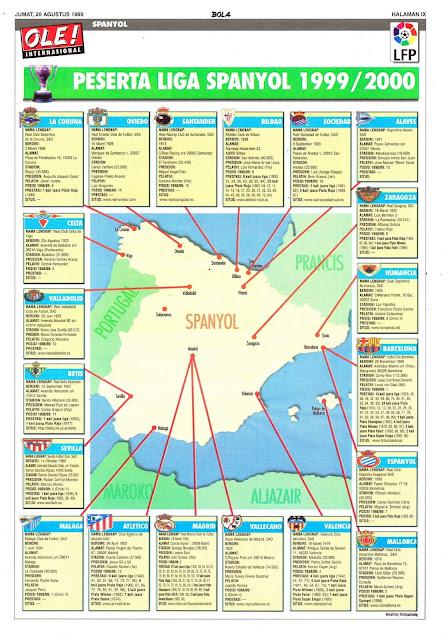 SPANYOL: PESERTA LIGA SPANYOL 1999/2000