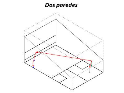 Dos Paredes