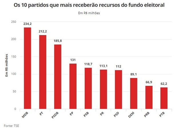 MDB, PT e PSDB receberão quase 37% do fundo eleitoral, informa TSE