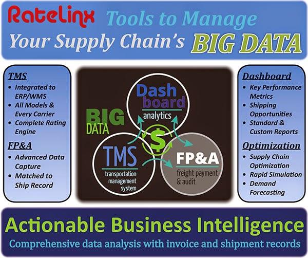 Dịch vụ logistics RateLinx Hoa Kỳ