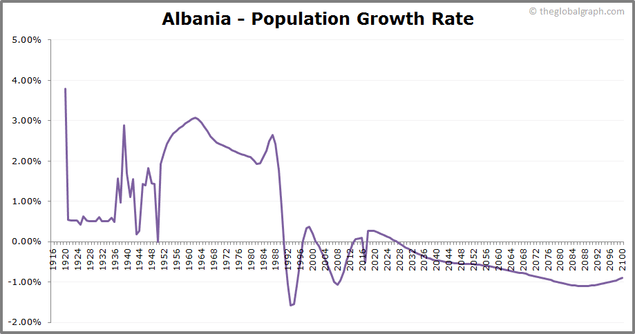 Albania  Population Growth Rate