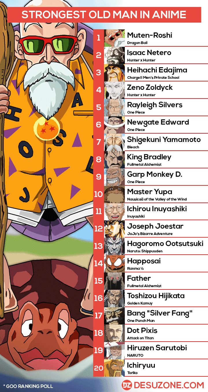 strongest anime old man chart