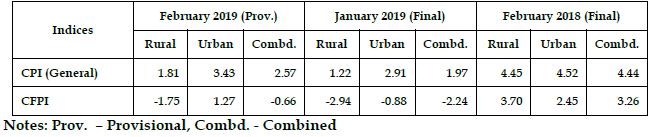 CPI Consumer Price Index (Rural, Urban & Combined) February 2019