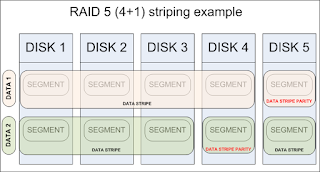RAID 5 (4+1) striping example