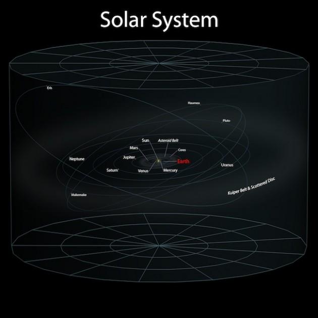 Sistema solar a escala